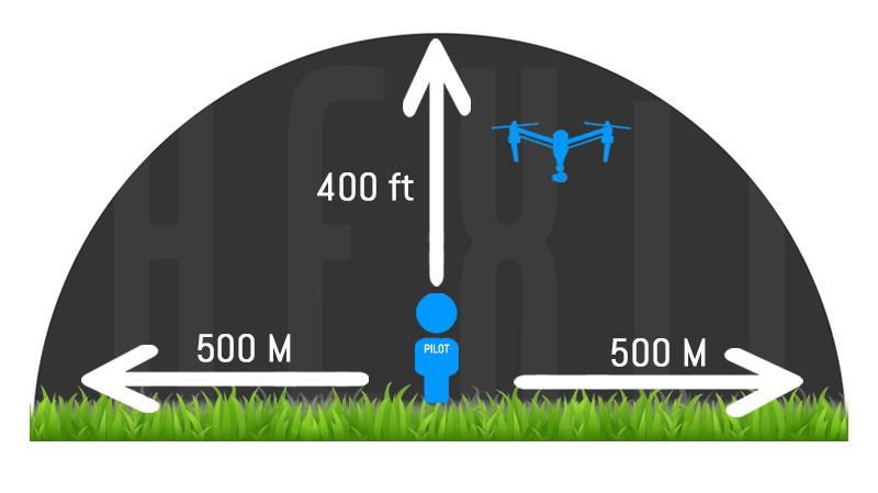 Unmanned Aerial Vehicles (UAV)
